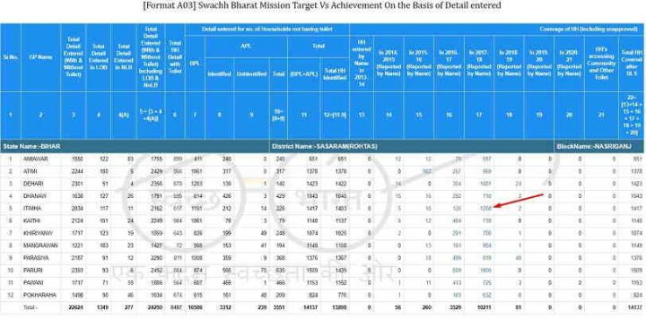 Gramin Sochalay Yojana Check Name List 2020